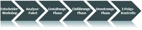 Analyse-Paket Zielvereinbarungssystem